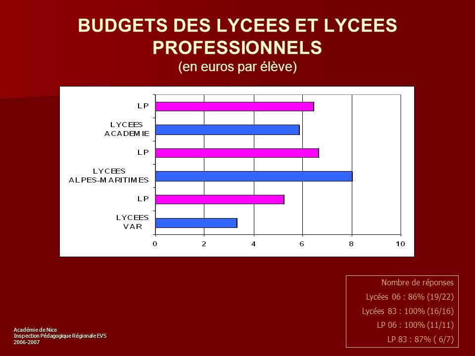 Académie de Nice Inspection Pédagogique Régionale EVS 2006-2007 Académie, par établissement (en euros par élève) BUDGETS DES LYCEES ET LYCEES PROFESSIONNELS Académie, par établissement (en euros par élève) Nombre de réponses Lycées 06 : 86% (19/22) Lycées 83 : 100% (16/16) LP 06 : 100% (11/11) LP 83 : 87% ( 6/7)