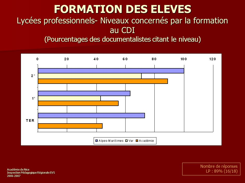 Académie de Nice Inspection Pédagogique Régionale EVS 2006-2007 FORMATION DES ELEVES Lycées professionnels- Niveaux concernés par la formation au CDI (Pourcentages des documentalistes citant le niveau) Nombre de réponses LP : 89% (16/18)