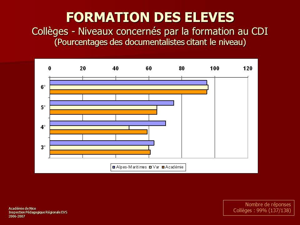 Académie de Nice Inspection Pédagogique Régionale EVS 2006-2007 FORMATION DES ELEVES Collèges - Niveaux concernés par la formation au CDI (Pourcentages des documentalistes citant le niveau) Nombre de réponses Collèges : 99% (137/138)