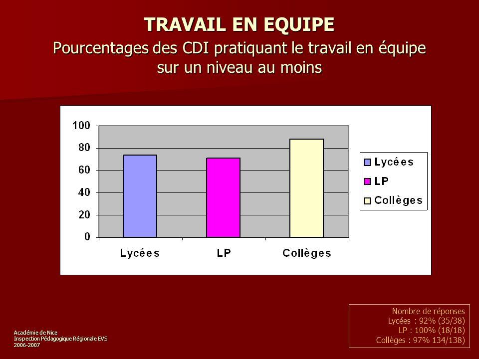 Académie de Nice Inspection Pédagogique Régionale EVS 2006-2007 TRAVAIL EN EQUIPE Pourcentages des CDI pratiquant le travail en équipe sur un niveau au moins Nombre de réponses Lycées : 92% (35/38) LP : 100% (18/18) Collèges : 97% 134/138)