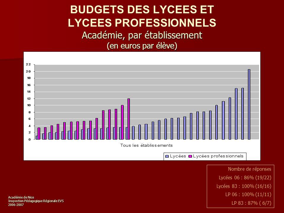 Académie de Nice Inspection Pédagogique Régionale EVS 2006-2007 Fonds des fictions Lycées (nombres dexemplaires) Nombre de réponses Lycées : 92% (35/38)