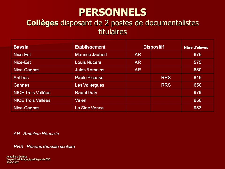 Académie de Nice Inspection Pédagogique Régionale EVS 2006-2007 PERSONNELS Lycées : Nombre de postes de documentalistes titulaires Nombre délèves