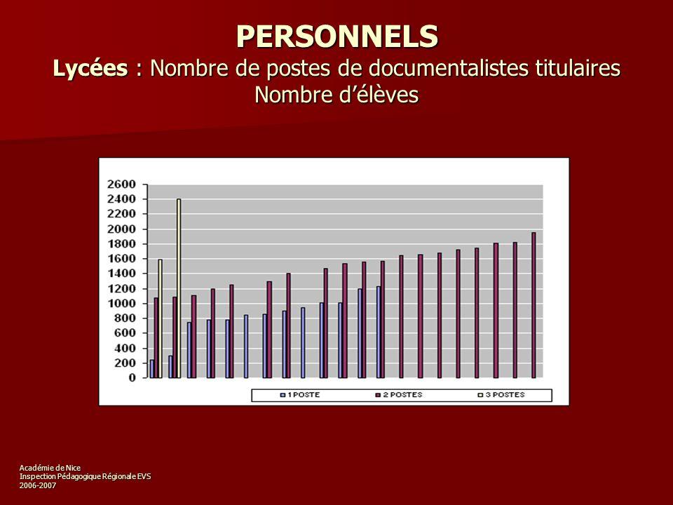 Académie de Nice Inspection Pédagogique Régionale EVS 2006-2007 ETAT DU CATALOGUE Pourcentages des CDI disposant d un fonds totalement informatisé 55 % 25 % 44 % LYCEES LPCOLLEGES Nombre de réponses Lycées et LP : 95% (53/56) Collèges : 96% (133/138) 25 %