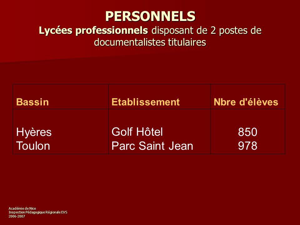 Académie de Nice Inspection Pédagogique Régionale EVS 2006-2007 PERSONNELS D AIDE Nombre de postes d AED affectés en CDI (par bassin)