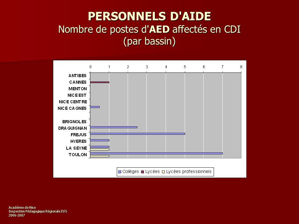 Académie de Nice Inspection Pédagogique Régionale EVS 2006-2007 Vidéothèques et logithèques Académie (nombres dexemplaires) Nombre de réponses Collèges : 71% (99/138) Lycées et LP : 69% (39/56)