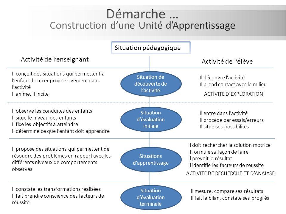 Démarche … Construction dune Unité dApprentissage Activité de lenseignant Situation pédagogique Activité de lélève Il conçoit des situations qui perme