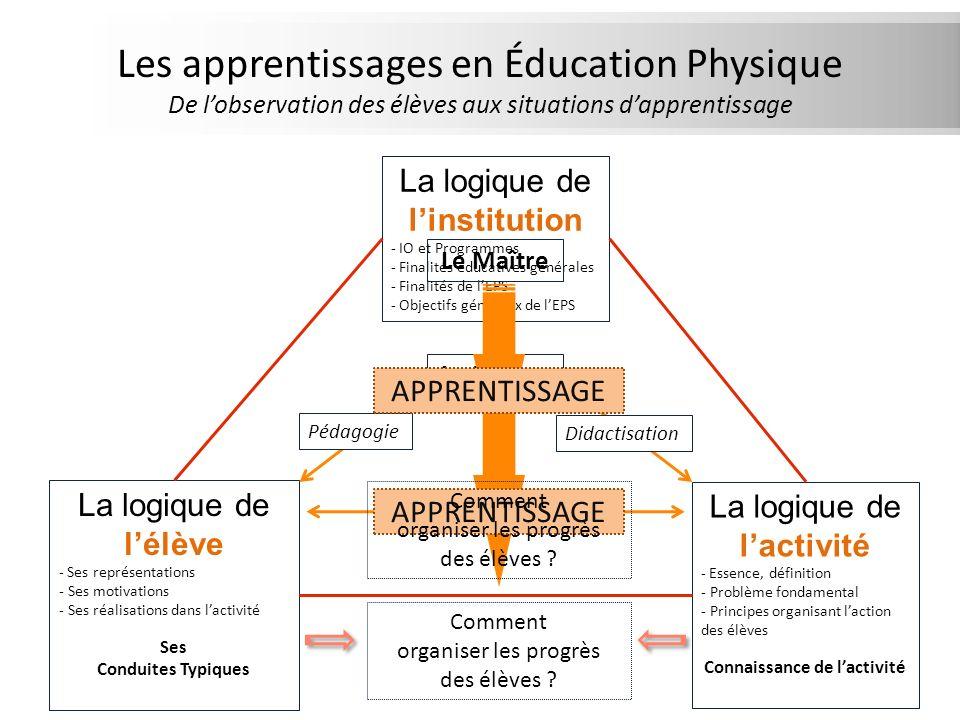 Les apprentissages en Éducation Physique De lobservation des élèves aux situations dapprentissage APPRENTISSAGE La logique de linstitution - IO et Pro