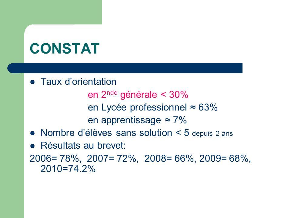 CONSTAT Taux dorientation en 2 nde générale < 30% en Lycée professionnel 63% en apprentissage 7% Nombre délèves sans solution < 5 depuis 2 ans Résultats au brevet: 2006= 78%, 2007= 72%, 2008= 66%, 2009= 68%, 2010=74.2%