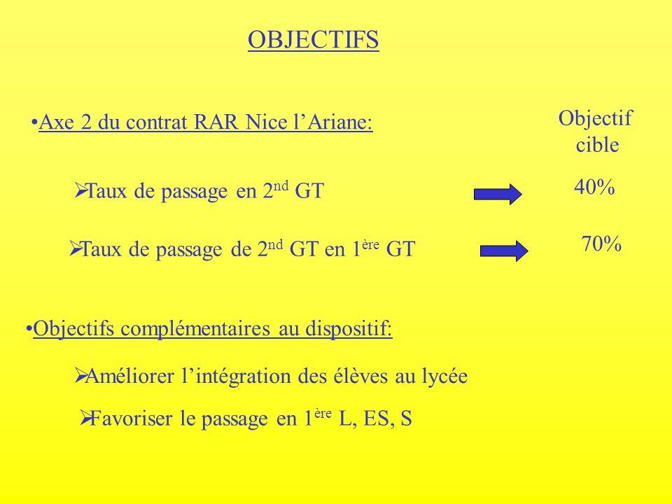 OBJECTIFS Taux de passage en 2 nd GT Améliorer lintégration des élèves au lycée Taux de passage de 2 nd GT en 1 ère GT Axe 2 du contrat RAR Nice lAria