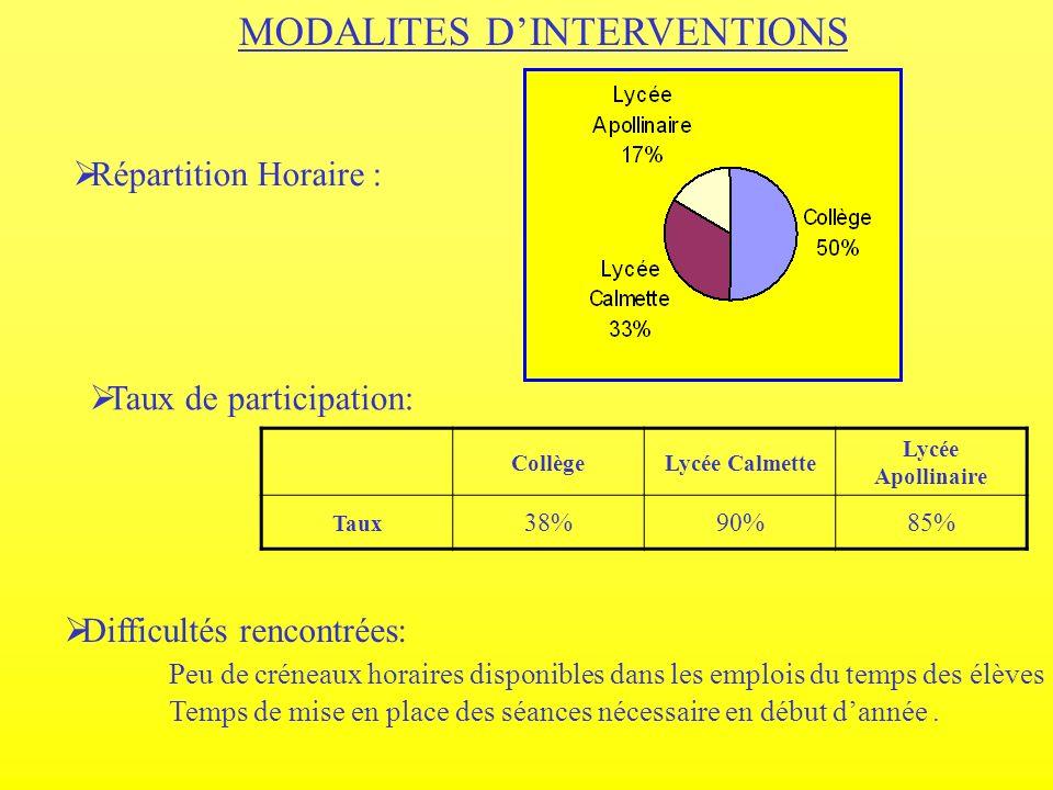 MODALITES DINTERVENTIONS Répartition Horaire : Taux de participation: CollègeLycée Calmette Lycée Apollinaire Taux 38%90%85% Difficultés rencontrées: