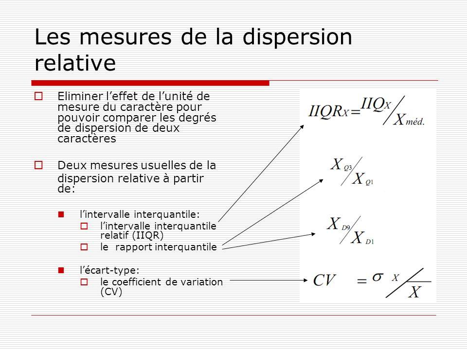 Les mesures de la dispersion relative Eliminer leffet de lunité de mesure du caractère pour pouvoir comparer les degrés de dispersion de deux caractèr