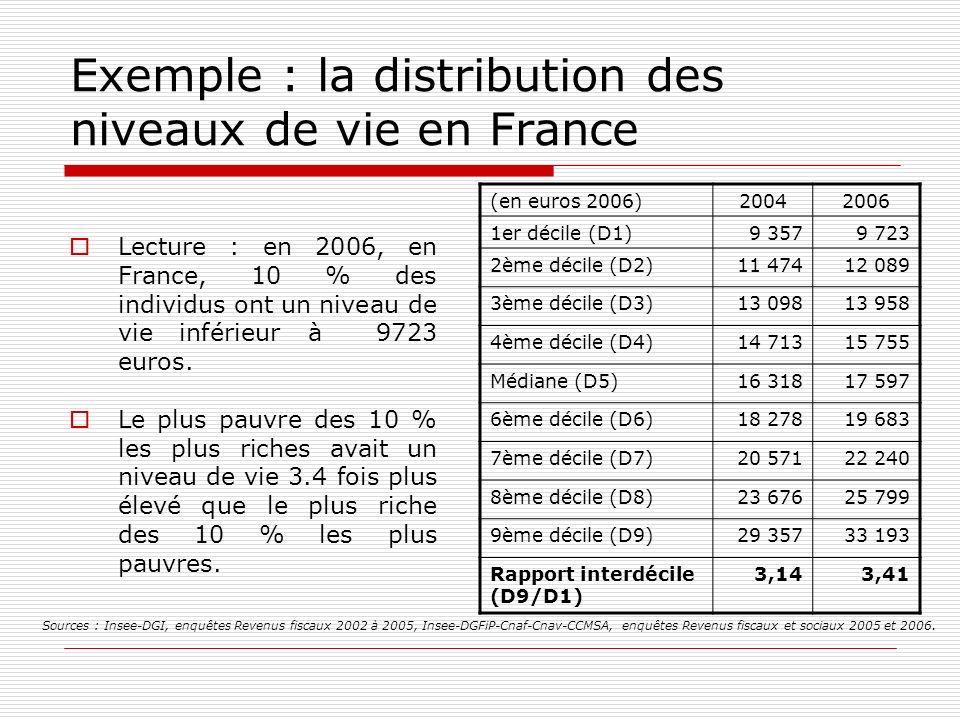 Exemple : la distribution des niveaux de vie en France Lecture : en 2006, en France, 10 % des individus ont un niveau de vie inférieur à 9723 euros. L