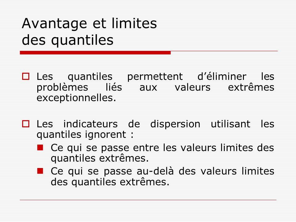 Avantage et limites des quantiles Les quantiles permettent déliminer les problèmes liés aux valeurs extrêmes exceptionnelles. Les indicateurs de dispe