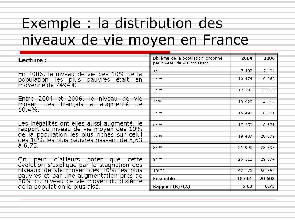 Exemple : la distribution des niveaux de vie moyen en France Lecture : En 2006, le niveau de vie des 10% de la population les plus pauvres était en mo