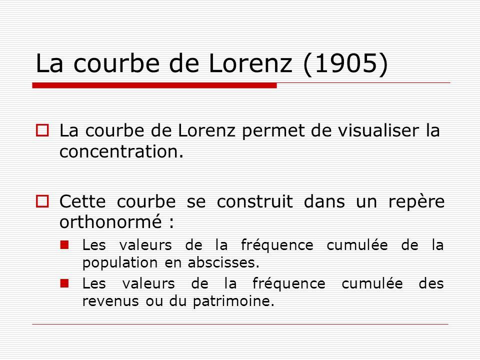 La courbe de Lorenz (1905) La courbe de Lorenz permet de visualiser la concentration. Cette courbe se construit dans un repère orthonormé : Les valeur