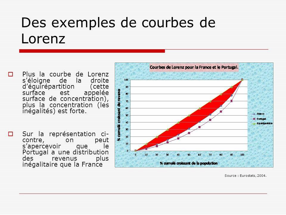 Des exemples de courbes de Lorenz Plus la courbe de Lorenz séloigne de la droite déquirépartition (cette surface est appelée surface de concentration)