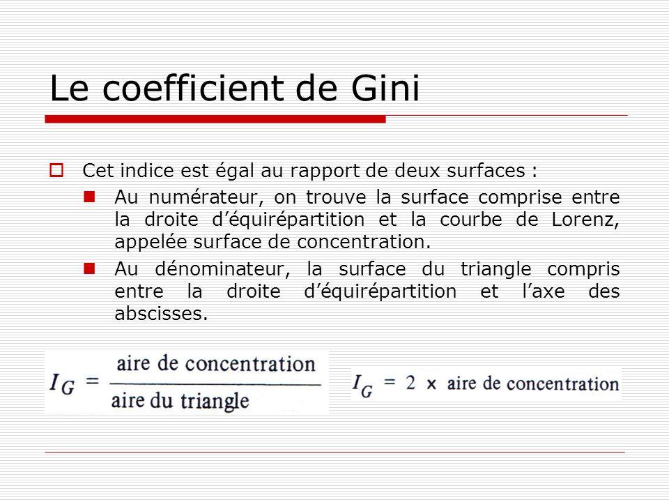 Le coefficient de Gini Cet indice est égal au rapport de deux surfaces : Au numérateur, on trouve la surface comprise entre la droite déquirépartition