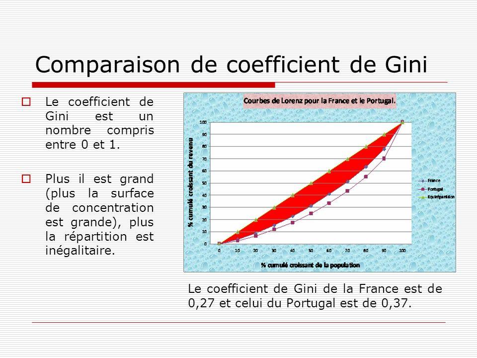 Comparaison de coefficient de Gini Le coefficient de Gini est un nombre compris entre 0 et 1. Plus il est grand (plus la surface de concentration est