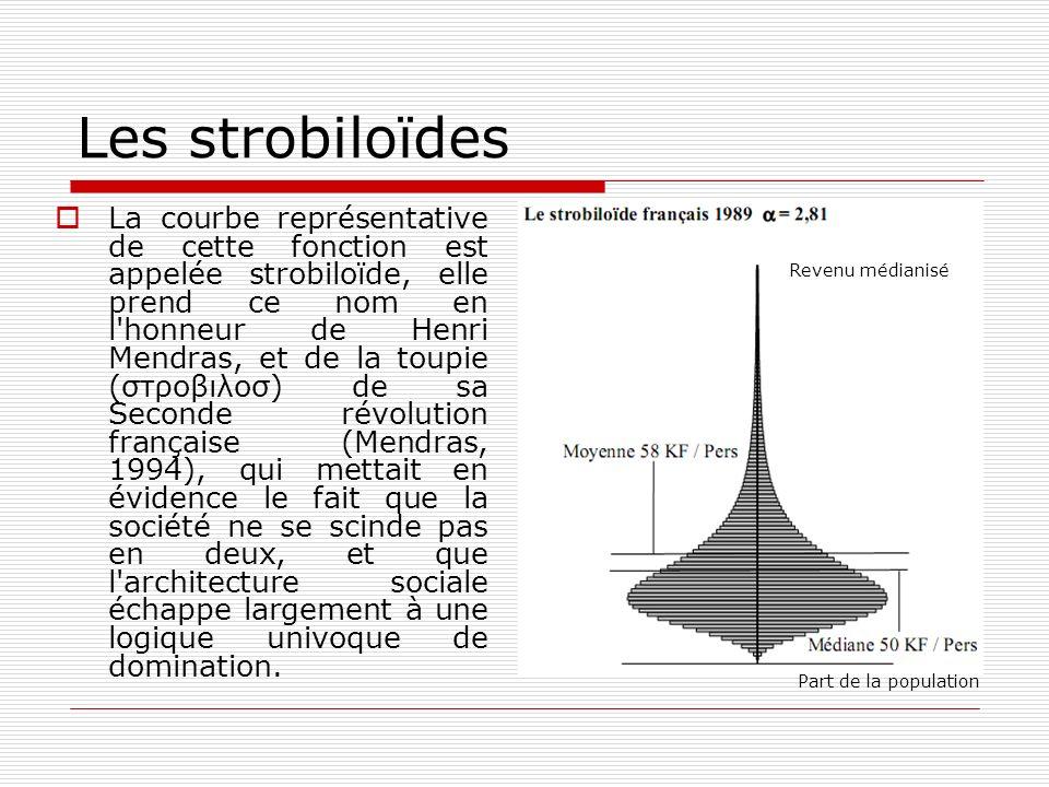Les strobiloïdes La courbe représentative de cette fonction est appelée strobiloïde, elle prend ce nom en l'honneur de Henri Mendras, et de la toupie