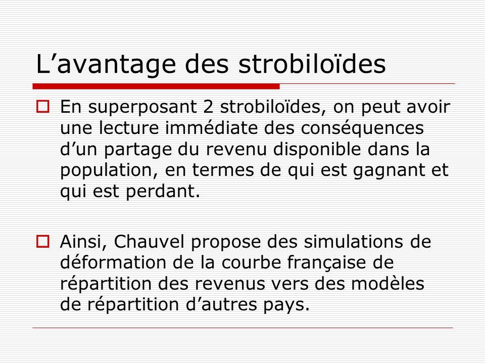 Lavantage des strobiloïdes En superposant 2 strobiloïdes, on peut avoir une lecture immédiate des conséquences dun partage du revenu disponible dans l
