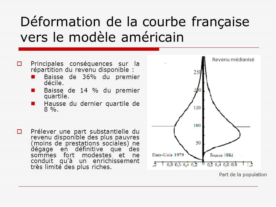 Déformation de la courbe française vers le modèle américain Principales conséquences sur la répartition du revenu disponible : Baisse de 36% du premie