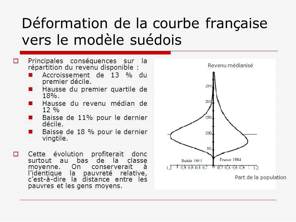 Déformation de la courbe française vers le modèle suédois Principales conséquences sur la répartition du revenu disponible : Accroissement de 13 % du