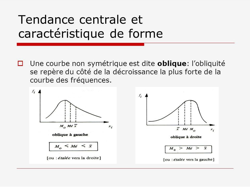 Tendance centrale et caractéristique de forme Une courbe non symétrique est dite oblique: lobliquité se repère du côté de la décroissance la plus fort