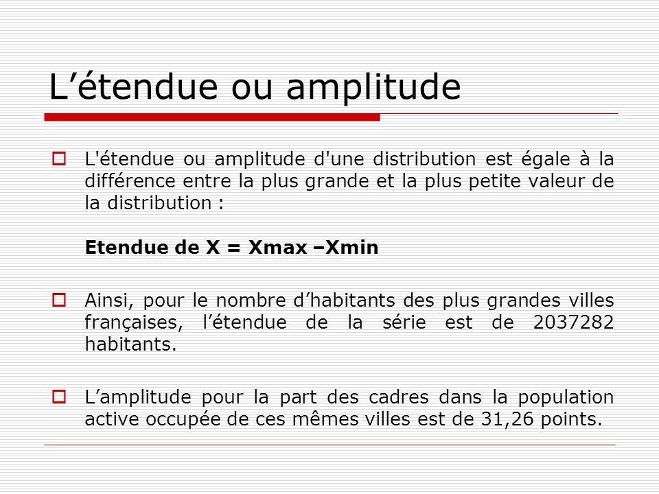 Létendue ou amplitude L'étendue ou amplitude d'une distribution est égale à la différence entre la plus grande et la plus petite valeur de la distribu