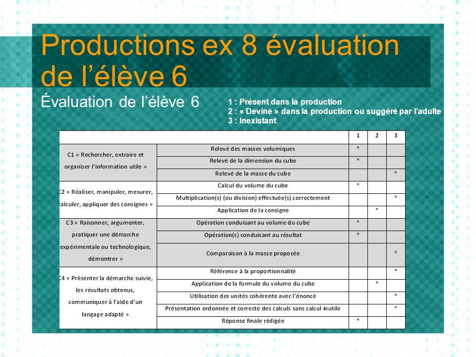 Productions ex 8 évaluation de lélève 6 Évaluation de lélève 6 1 : Présent dans la production 2 : « Deviné » dans la production ou suggéré par ladulte