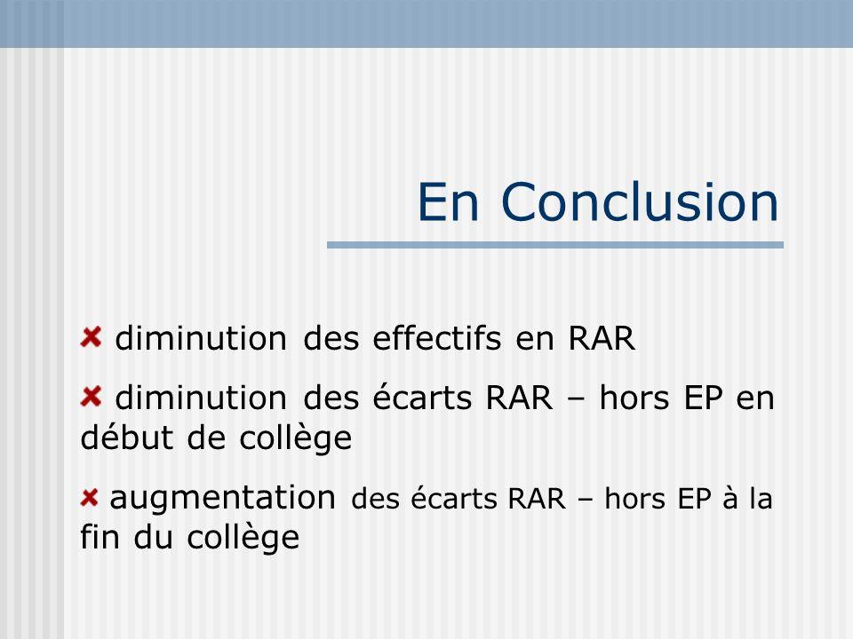 En Conclusion diminution des effectifs en RAR diminution des écarts RAR – hors EP en début de collège augmentation des écarts RAR – hors EP à la fin du collège