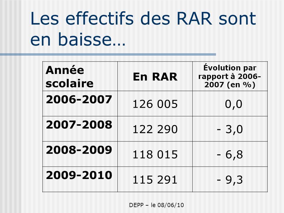 DEPP – le 08/06/10 Les effectifs des RAR sont en baisse… Année scolaire En RAR Évolution par rapport à 2006- 2007 (en %) 2006-2007 126 005 0,0 2007-2008 122 290- 3,0 2008-2009 118 015- 6,8 2009-2010 115 291- 9,3