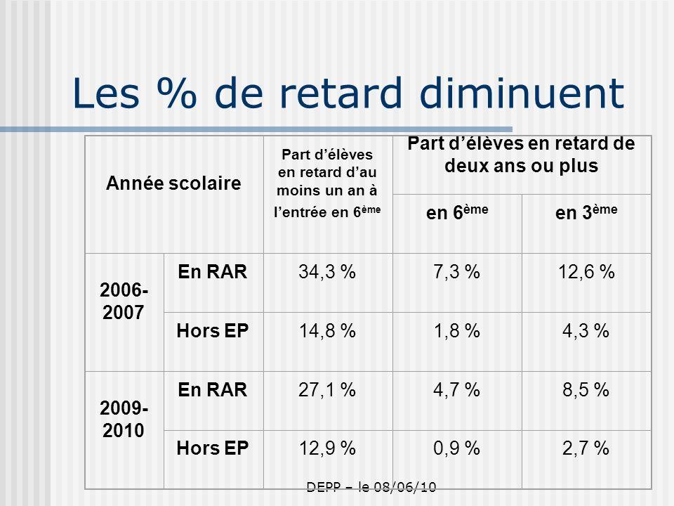 DEPP – le 08/06/10 Les % de retard diminuent Année scolaire Part délèves en retard dau moins un an à lentrée en 6 ème Part délèves en retard de deux ans ou plus en 6 ème en 3 ème 2006- 2007 En RAR34,3 %7,3 %12,6 % Hors EP14,8 %1,8 %4,3 % 2009- 2010 En RAR27,1 %4,7 %8,5 % Hors EP12,9 %0,9 %2,7 %