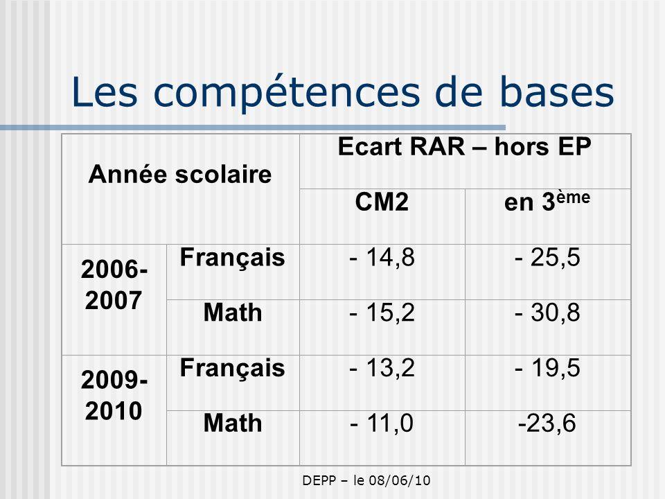 DEPP – le 08/06/10 Les compétences de bases Année scolaire Ecart RAR – hors EP CM2en 3 ème 2006- 2007 Français- 14,8- 25,5 Math- 15,2- 30,8 2009- 2010 Français- 13,2- 19,5 Math- 11,0-23,6