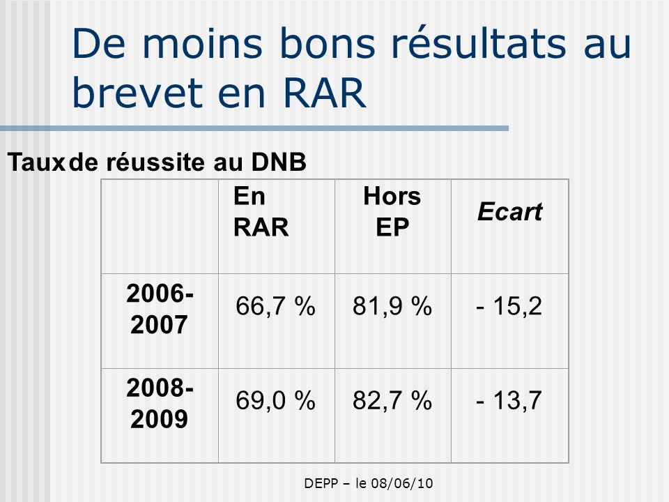 DEPP – le 08/06/10 De moins bons résultats au brevet en RAR Taux de réussite au DNB En RAR Hors EP Ecart 2006- 2007 66,7 %81,9 %- 15,2 2008- 2009 69,0 %82,7 %- 13,7