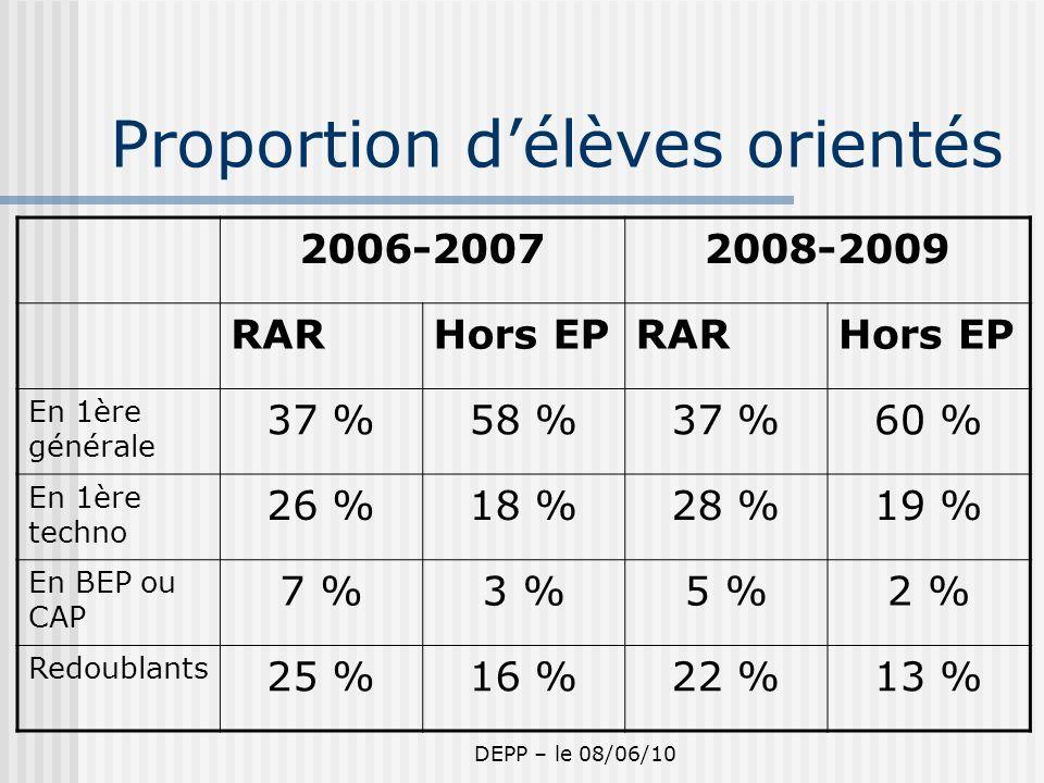 DEPP – le 08/06/10 Proportion délèves orientés 2006-20072008-2009 RARHors EPRARHors EP En 1ère générale 37 %58 %37 %60 % En 1ère techno 26 %18 %28 %19 % En BEP ou CAP 7 %3 %5 %2 % Redoublants 25 %16 %22 %13 %