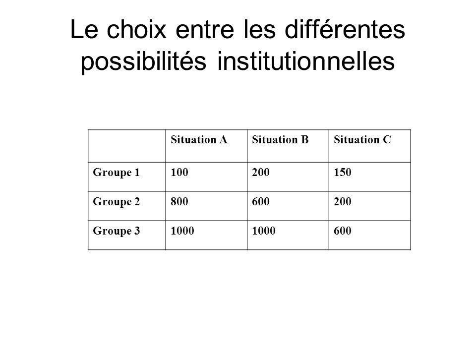 Le choix entre les différentes possibilités institutionnelles Situation ASituation BSituation C Groupe 1100200150 Groupe 2800600200 Groupe 31000 600