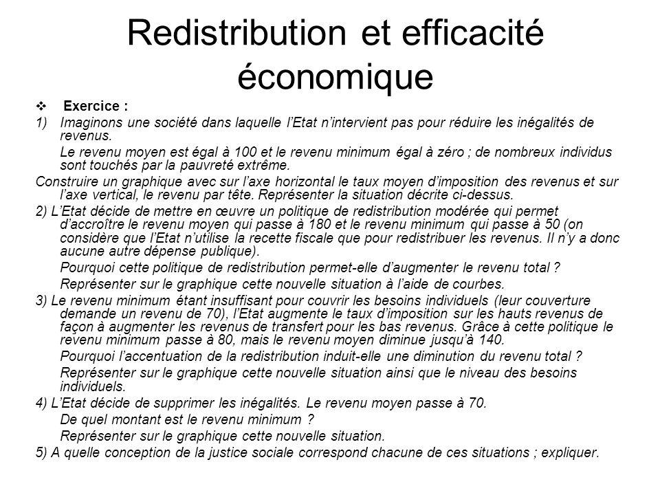 Redistribution et efficacité économique Exercice : 1)Imaginons une société dans laquelle lEtat nintervient pas pour réduire les inégalités de revenus.