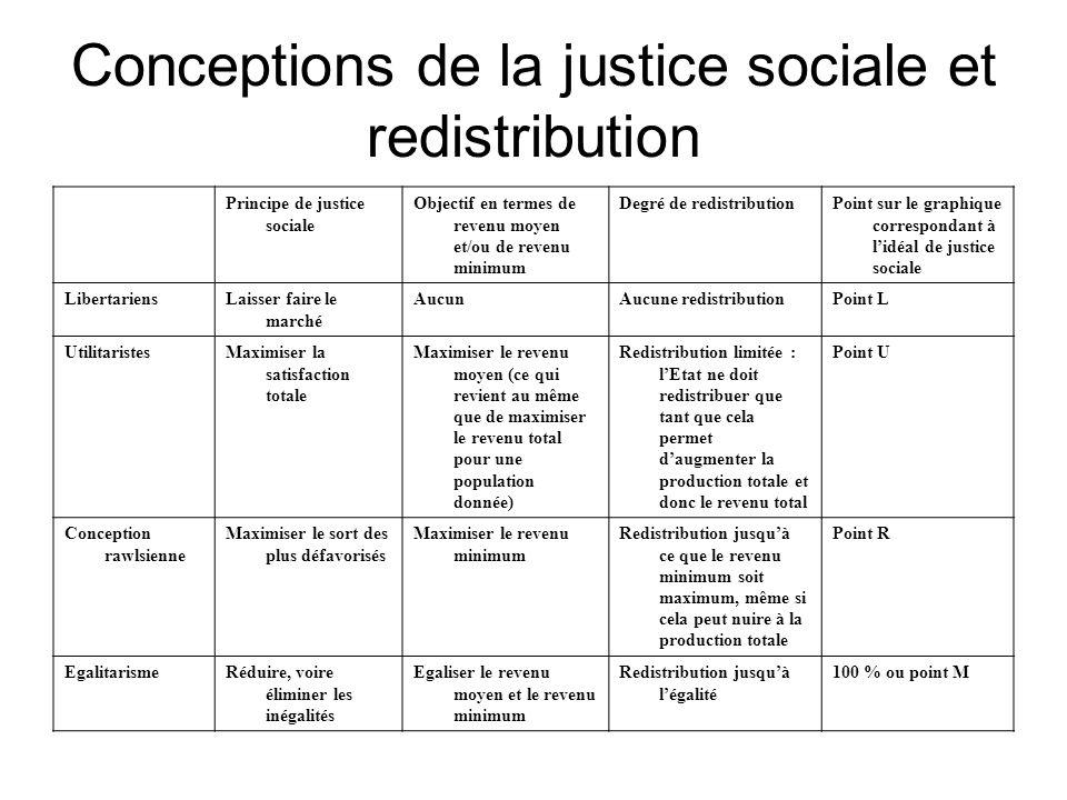 Conceptions de la justice sociale et redistribution Principe de justice sociale Objectif en termes de revenu moyen et/ou de revenu minimum Degré de re
