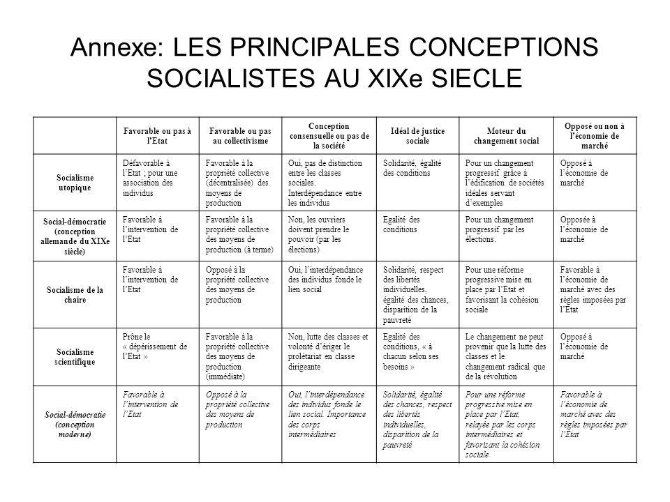 Annexe: LES PRINCIPALES CONCEPTIONS SOCIALISTES AU XIXe SIECLE Favorable ou pas à lEtat Favorable ou pas au collectivisme Conception consensuelle ou p