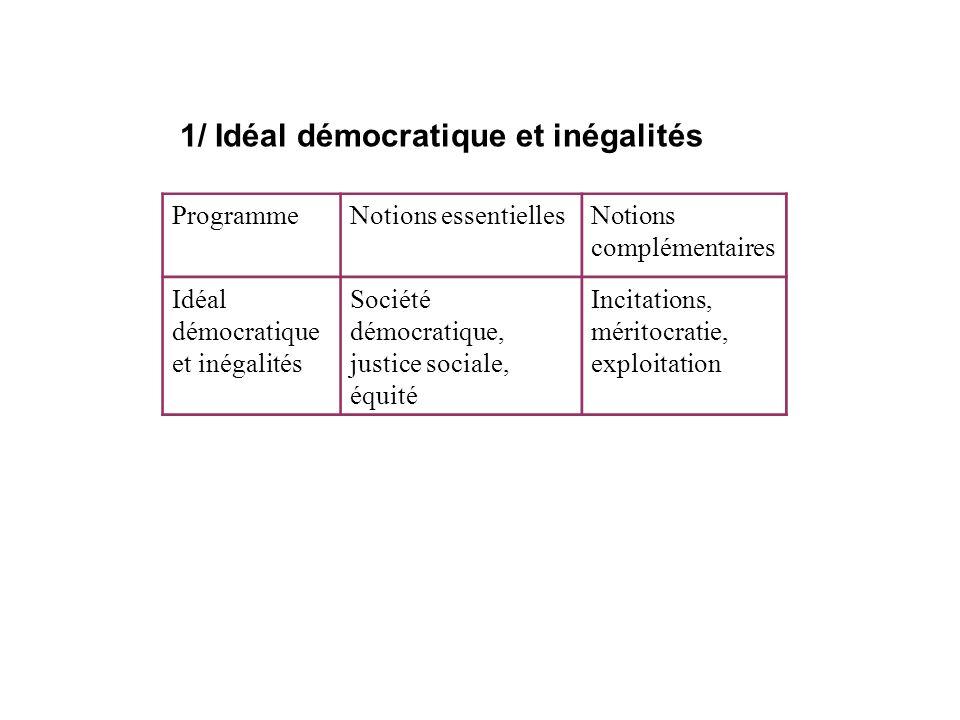 ProgrammeNotions essentiellesNotions complémentaires Idéal démocratique et inégalités Société démocratique, justice sociale, équité Incitations, mérit