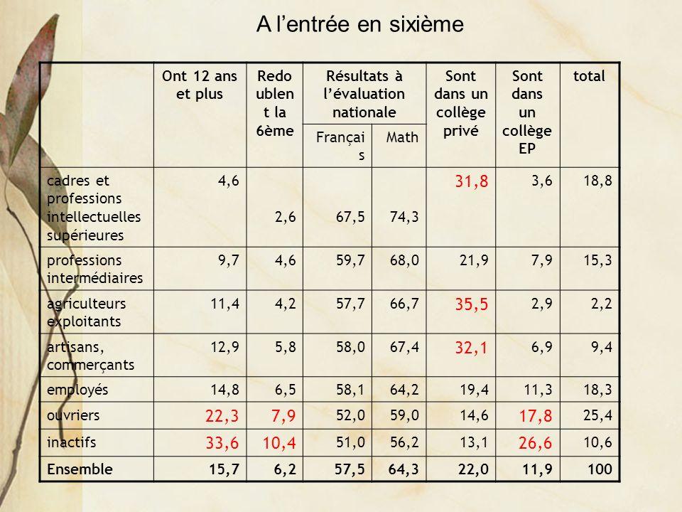 Ont 12 ans et plus Redo ublen t la 6ème Résultats à lévaluation nationale Sont dans un collège privé Sont dans un collège EP total Françai s Math cadres et professions intellectuelles supérieures 4,6 2,667,574,3 31,8 3,618,8 professions intermédiaires 9,74,659,768,021,97,915,3 agriculteurs exploitants 11,44,257,766,7 35,5 2,92,2 artisans, commerçants 12,95,858,067,4 32,1 6,99,4 employés14,86,558,164,219,411,318,3 ouvriers 22,37,9 52,059,014,6 17,8 25,4 inactifs 33,610,4 51,056,213,1 26,6 10,6 Ensemble15,76,257,564,322,011,9100 A lentrée en sixième