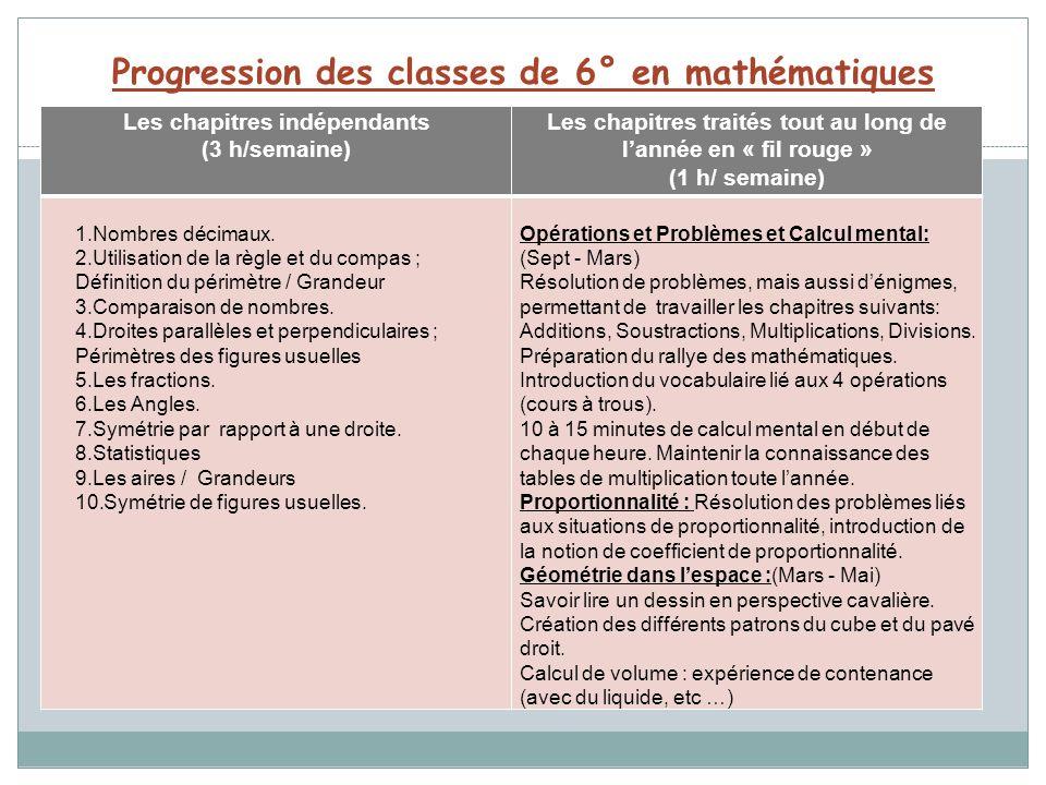 Progression des classes de 6° en mathématiques Les chapitres indépendants (3 h/semaine) Les chapitres traités tout au long de lannée en « fil rouge »