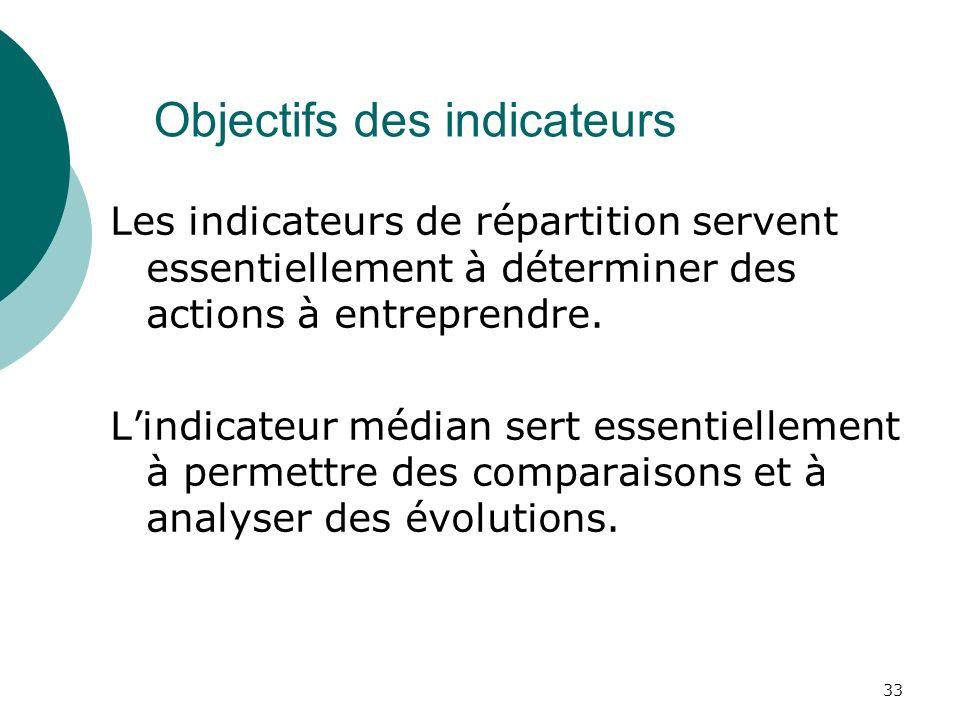 33 Objectifs des indicateurs Les indicateurs de répartition servent essentiellement à déterminer des actions à entreprendre.