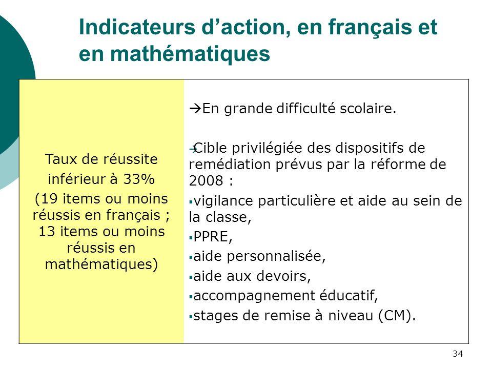34 Indicateurs daction, en français et en mathématiques Taux de réussite inférieur à 33% (19 items ou moins réussis en français ; 13 items ou moins réussis en mathématiques) En grande difficulté scolaire.