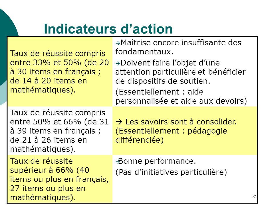 35 Indicateurs daction Taux de réussite compris entre 33% et 50% (de 20 à 30 items en français ; de 14 à 20 items en mathématiques).