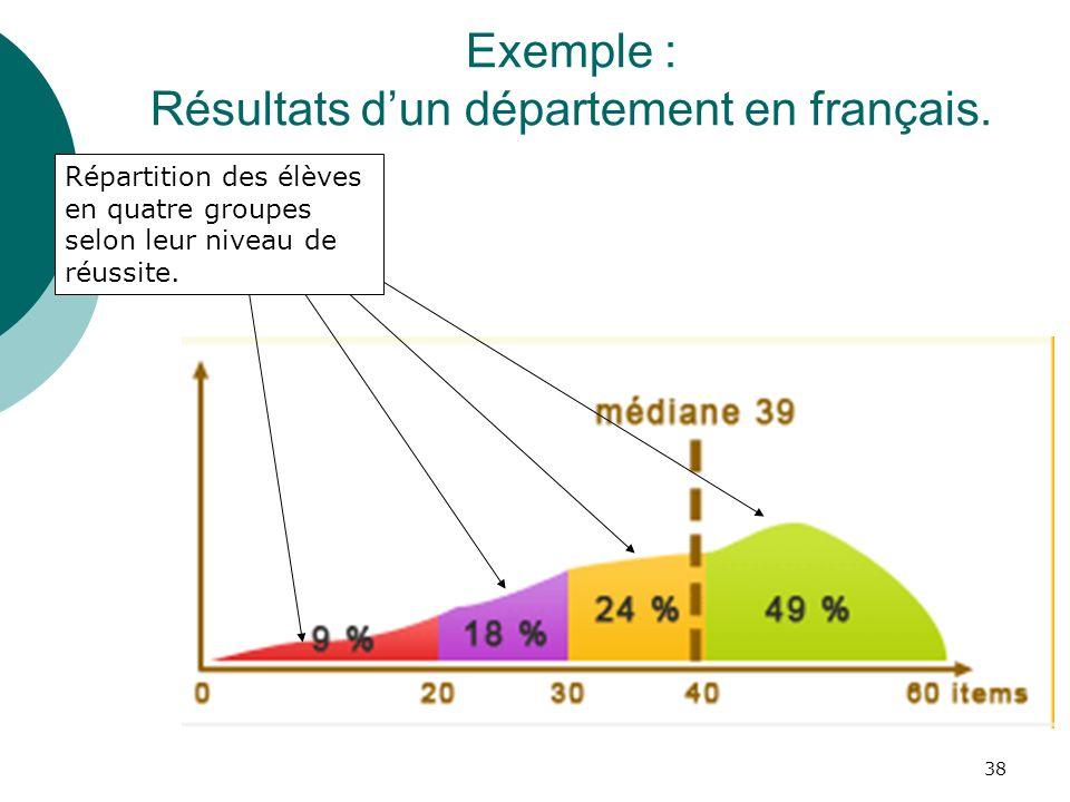 38 Exemple : Résultats dun département en français.