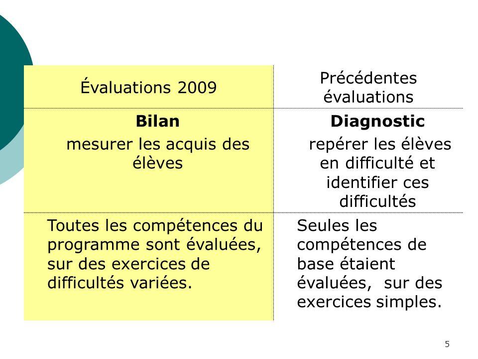 5 Évaluations 2009 Précédentes évaluations Bilan mesurer les acquis des élèves Diagnostic repérer les élèves en difficulté et identifier ces difficultés Toutes les compétences du programme sont évaluées, sur des exercices de difficultés variées.