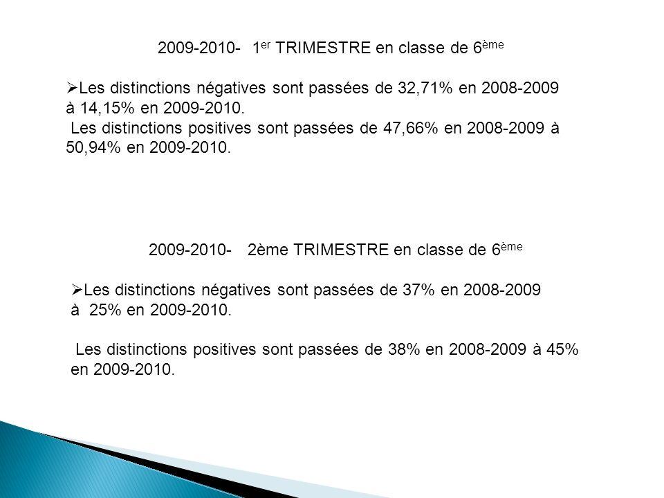 2009-2010- 1 er TRIMESTRE en classe de 6 ème Les distinctions négatives sont passées de 32,71% en 2008-2009 à 14,15% en 2009-2010. Les distinctions po