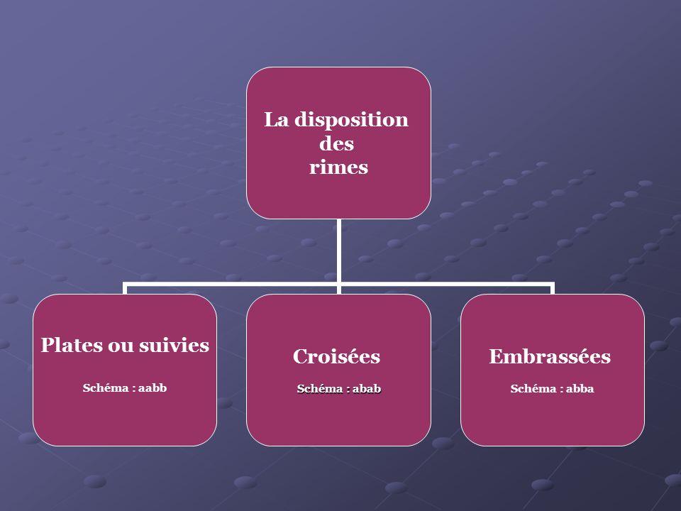 La disposition des rimes Plates ou suivies Schéma : aabb Croisées Schéma : abab Embrassées Schéma : abba