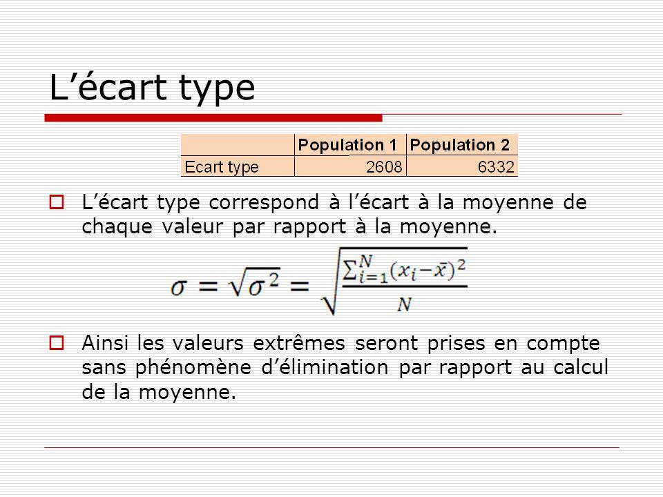 Lécart type Lécart type correspond à lécart à la moyenne de chaque valeur par rapport à la moyenne. Ainsi les valeurs extrêmes seront prises en compte